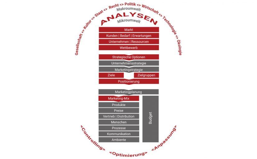 Der Marketing Management Regelkreis